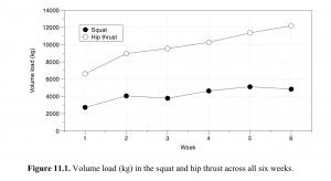 Hip Thrust vs. Squat Load Volume