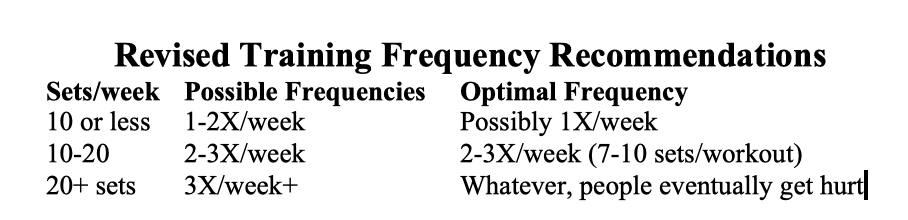 Lyle McDonald Revised Frequency Recommendations