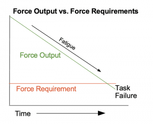Force Output vs. Force Requirements