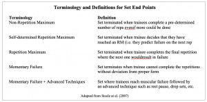 Fisher et al. Terminology for Set Termination