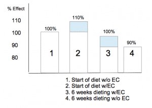 The Impact of the EC Stack on Energy Expenditure